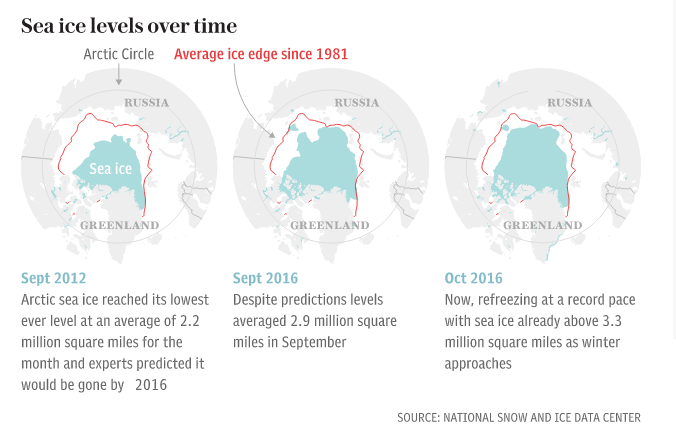 Artic Sea ice levels. Click to enlarge
