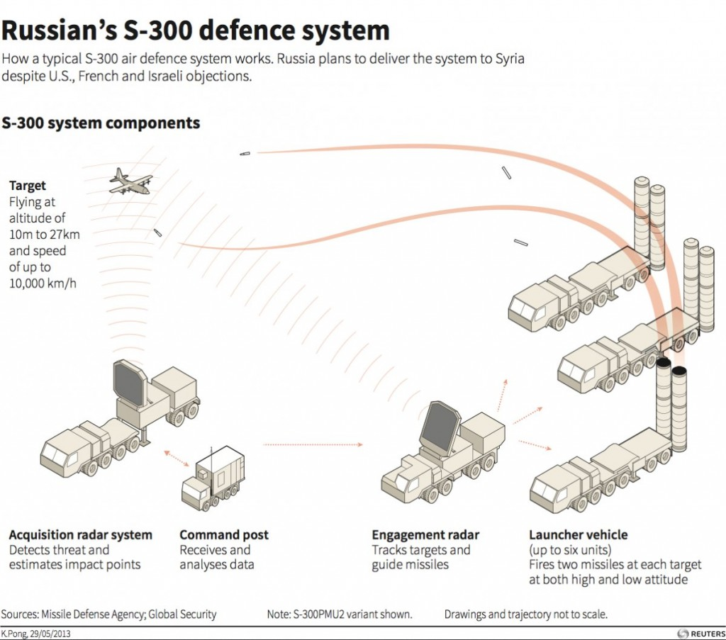 How the Russian S-300 system works. The Iranian system is thought to function on similar principles. Click to enlarge