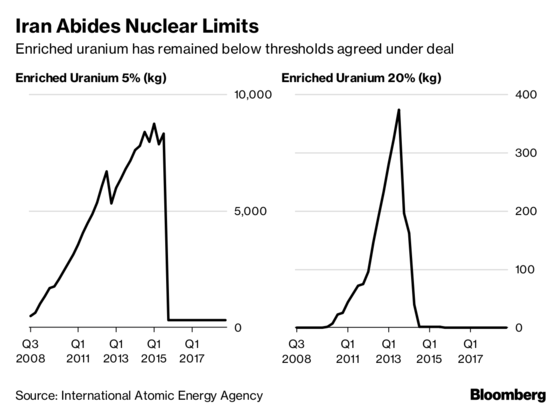 Iran abides by nuclear limits