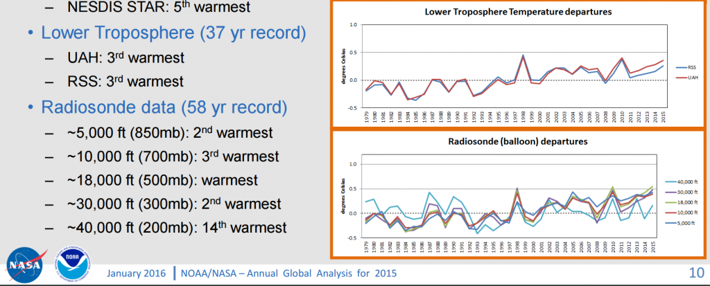 NOAA graph. click to enlarge
