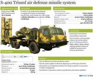 Russian S-400 air defence system. Click to enlarge