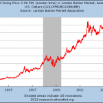 Is The Takedown Of Gold A Sign That The Entire Global Financial System Is About To Crash?