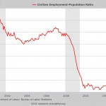 Employment-Population ratio 2014. Click to enlarge