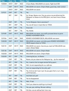 MH17 flight transcripts. Click to enlarge
