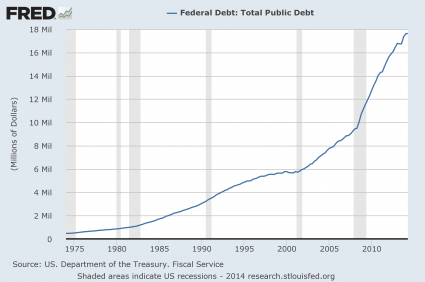 The growth of federal debt