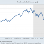 The Dow Jones 2006-to-2008. Click to enlarge