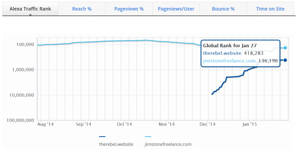 Comparison of the Alexa ranking of JimStoneFreelance.com and therebel.website on 30 January 2015. Click to enlarge