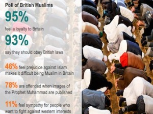 Poll of British Muslims