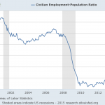 Nearly At 'Full Employment'?