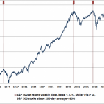 An Expert That Correctly Called The Last Two Stock Market Crashes Is Now Predicting Another One