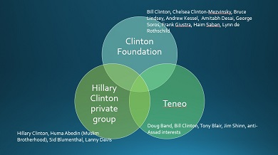 Hillary's privatized foreign policy network. Click to enlarge