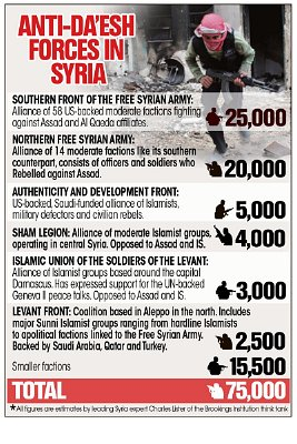 Anti Da'esh forces in Syria. Click to enlarge