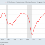 Something Big That Always Happens Right Before The Official Start Of A Recession Has Just Happened