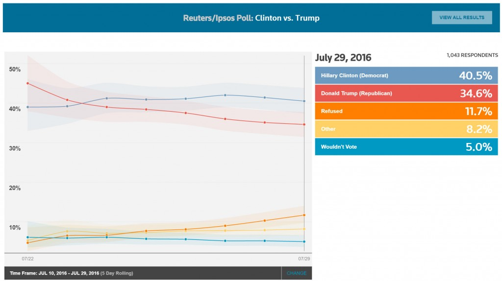 July 29 poll. click to enlarge