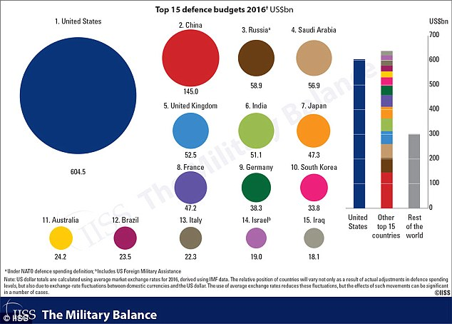 An IISS study shows the disparity in defense spending between China and other countries. While the US outpaces every other country, China comes in second, and the United Kingdom is a distant third. Click to enlarge