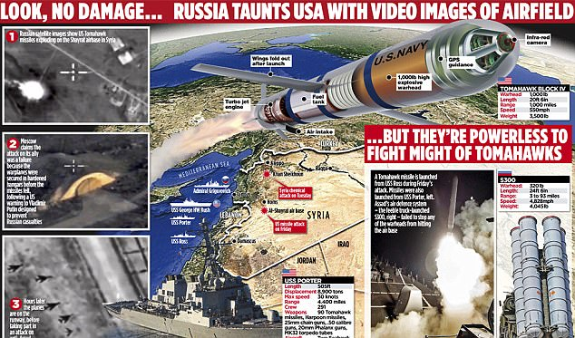 Russia taunts USA infographic