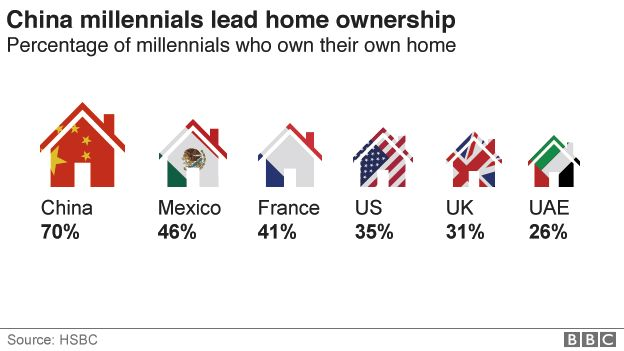 Chinese home ownership