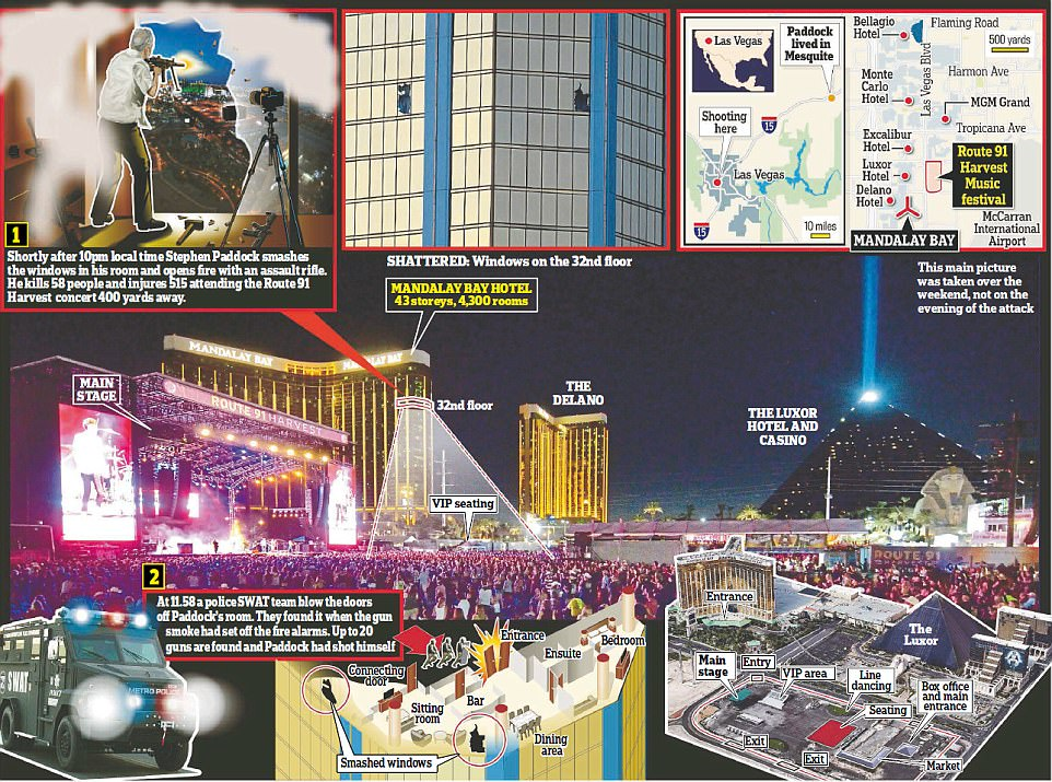 Las Vegas shooting infographic. Click to enlarge