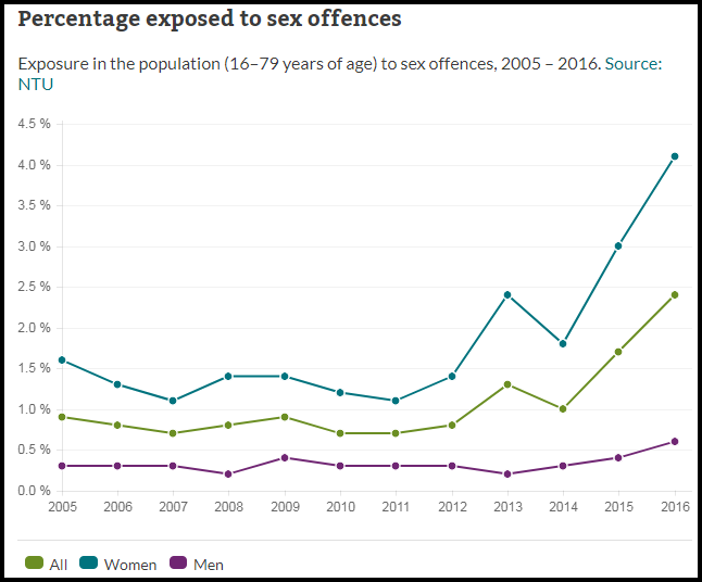 percentage exposed to sex attacks