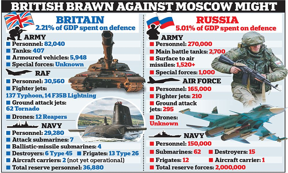 A stark comparison between British and Russian power highlights how Moscow spends more than twice as much of its GDP on defence when compared with Britain. Click to enlarge
