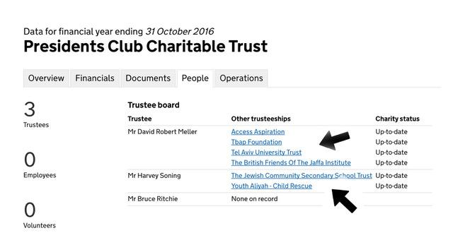 Two out of the three Presidents Club's trusties are intrinsically associated with Israeli charities! Click to enlarge