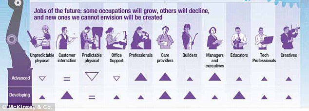 The report suggest that while some occupations will grow, others will decline, and new ones we are yet to envision will be created. Click to enlarge