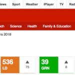 Alternate Reality: British Media Spins Corbyn's Labour Victory in English Local Elections as Defeat
