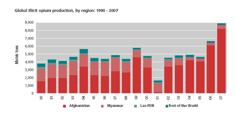 opium production growth