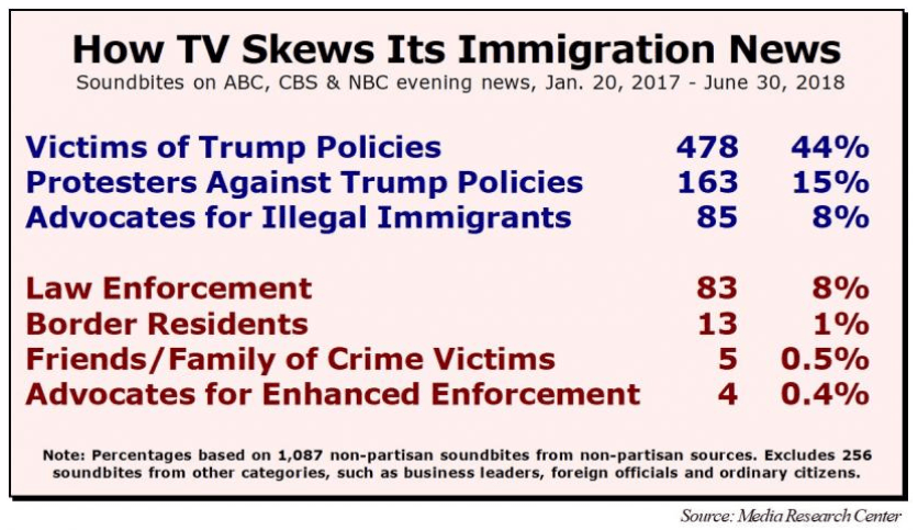 How TV skews its immigration news