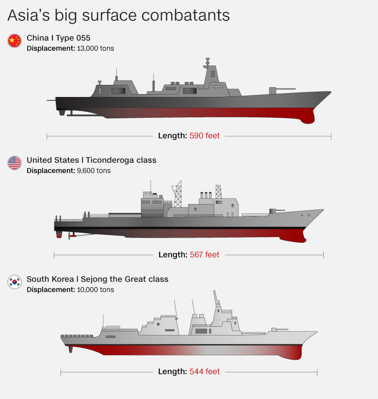Asian Big surface combatants