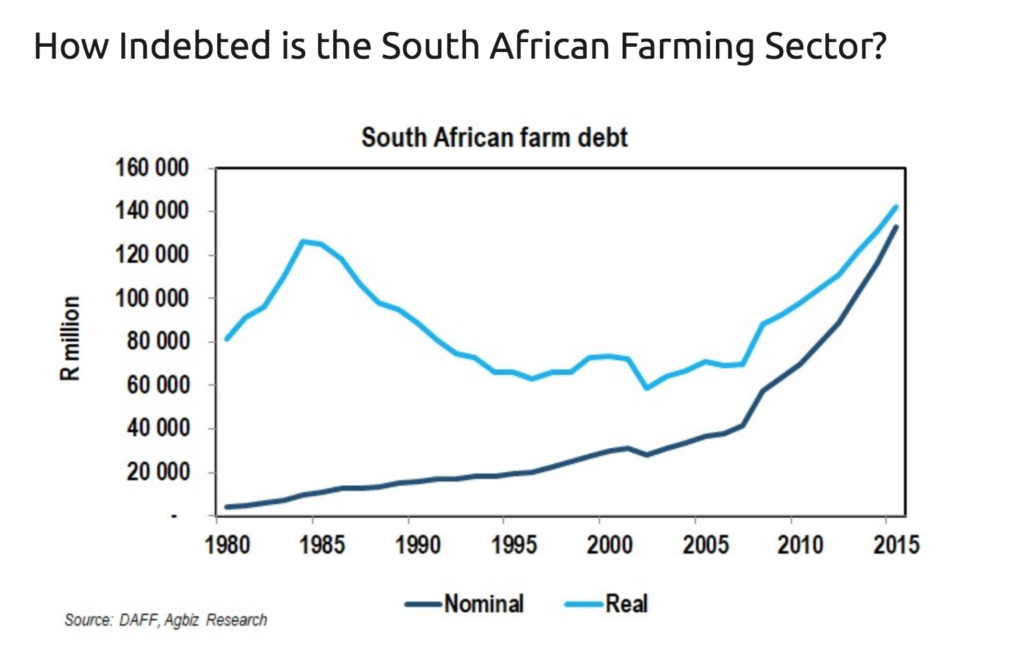 South African farm debt. Click to enlarge