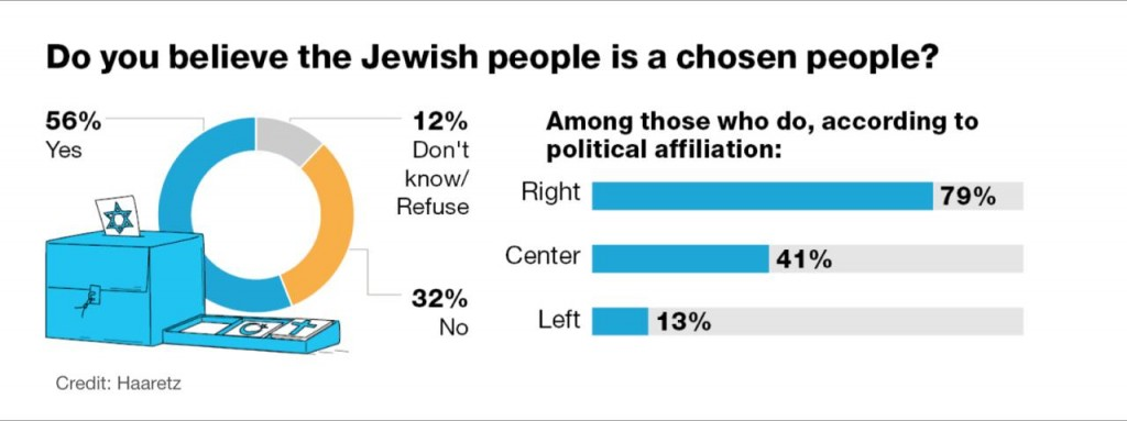 56% of Israeli Jews see themselves as chosens. Click to enlarge
