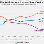 Growing wealth inequality in the US. Click to enlarge