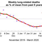 Lung deaths well BELOW average during CV crisis