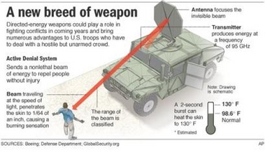 Military's Energy-Beam Weapons Delayed