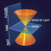 LIGHT CONES, generated by plotting the speed of light against time and three dimensions of space (x, with y and z together), define all past and future connections to an event.<br />