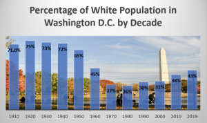 "3,000 Blacks Protest ""Gentrification""—Code for Whites' Making Washington D.C. Livable Again"